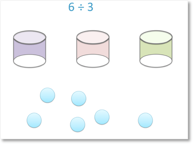 6 divided by 3 shown with 6 counters and 3 coloured pots