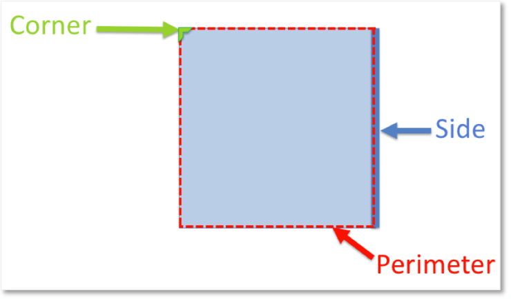 The corners, sides and perimeter properties labelled on a 2d shape square