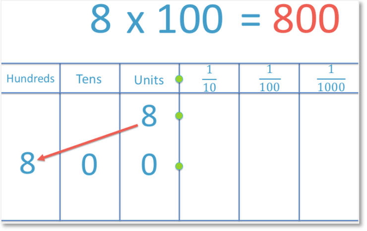 multiplying 8 by 100 by moving the digit two places to the left