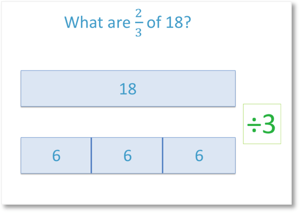 using the bar model method to find the fraction 2 thirds of 18