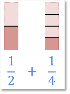 unlike fractions of one half add one quarter shown visually with fraction bar models