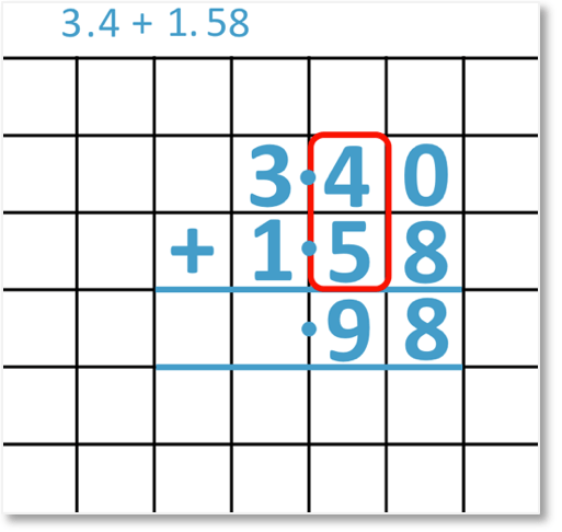 3.4 + 1.58 set out as a column addition looking at the tenths column