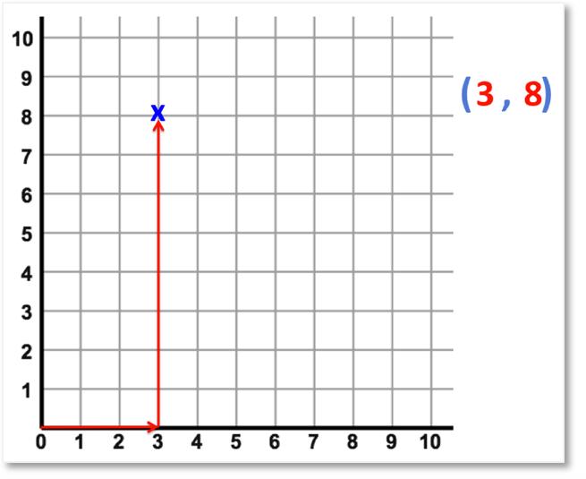 reading coordinates example of (3,8)