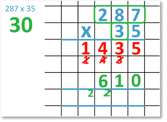 287 x 35 set out in long multiplication with 30 x 80 = 2400