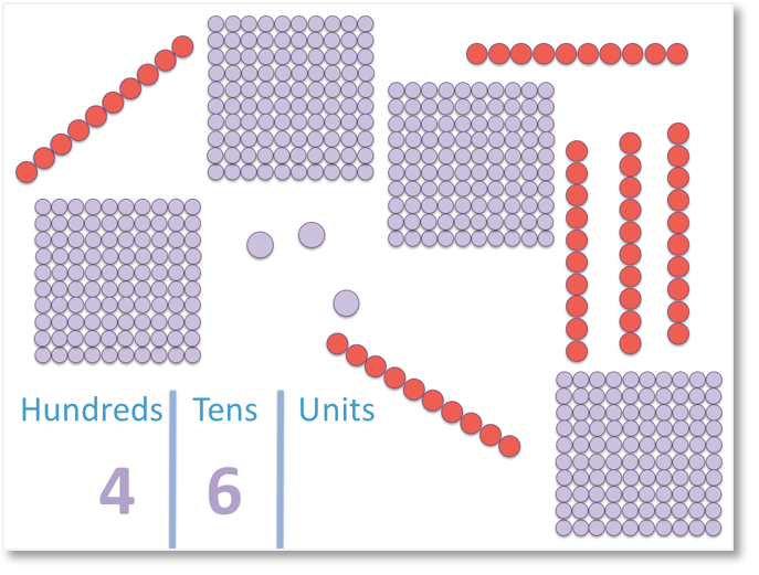 shaded groups of units counters for 463