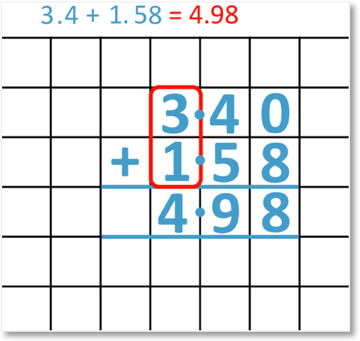 3.4 + 1.58 = 4.98 set out as a column addition