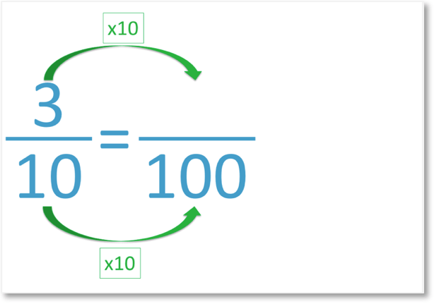 converting fractions to a percentage 3 out of 10 is 30%