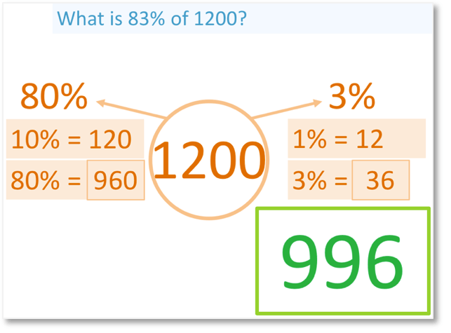 calculating 83% of 1200 by calculating 80% and 3% which equals 996