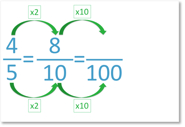 writing the fraction 4 out of 5 as a percent using equivalent fractions