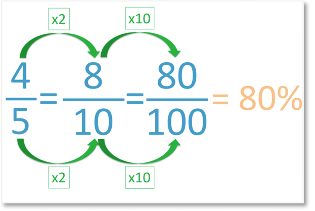 converting a fraction into a percentage example without a calculator