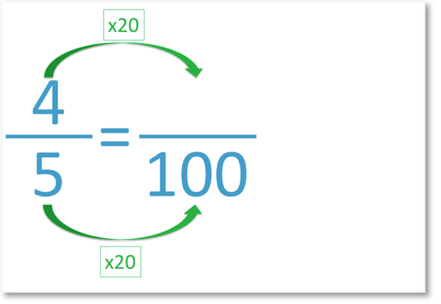 4 out of 5 as an equivalent fraction out of 100