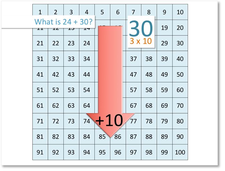 adding 30 to 24 on the number grid