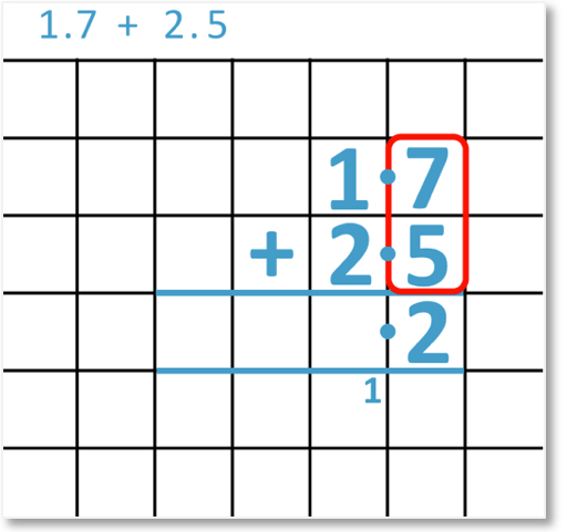 adding decimals 1.7 + 2.5 set out as a column addition and adding the tenths column