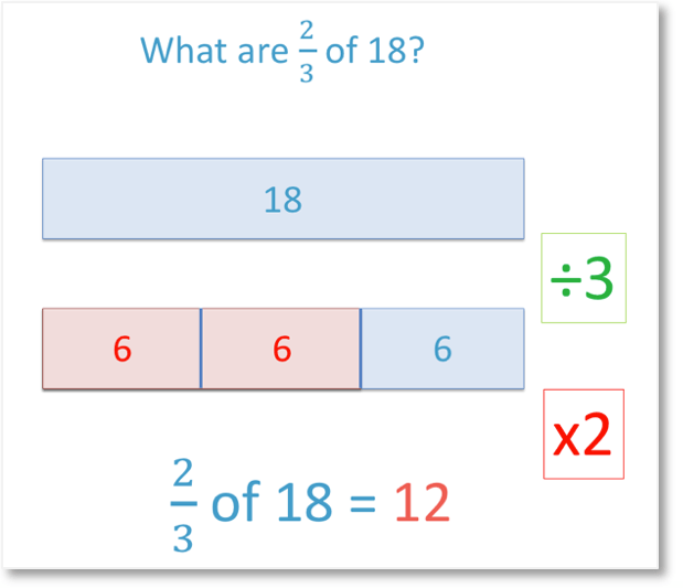 the bar model method fo teaching fractions example: what are 2 thirds of 18?