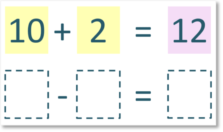 rewriting the addition number sentence of 10 + 2 = 12 written as a subtraction number sentence using inverse operations