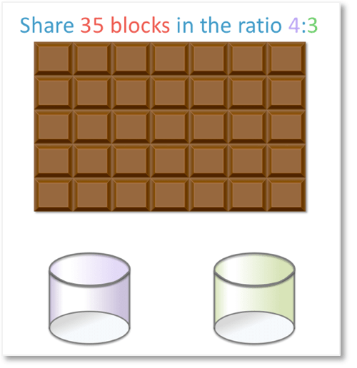 sharing 35 blocks of chocolate in the ratio 4:3