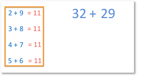 how to add 32 and 29 mentally by looking at the units