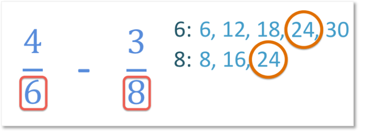 finding the common denominator of 6 and 8 when subtracting two fractions