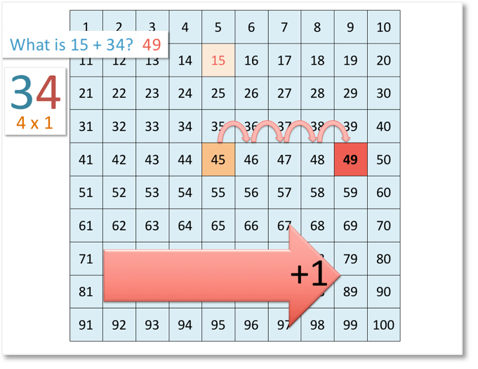 15 + 34 = 49 shown on the number grid