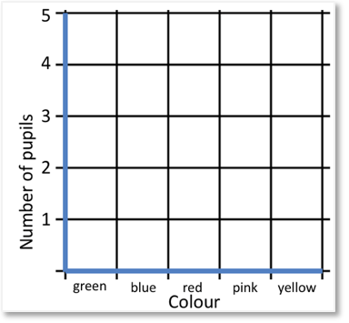 labelled axes to plot the number of pupils who like each colour on a bar chart