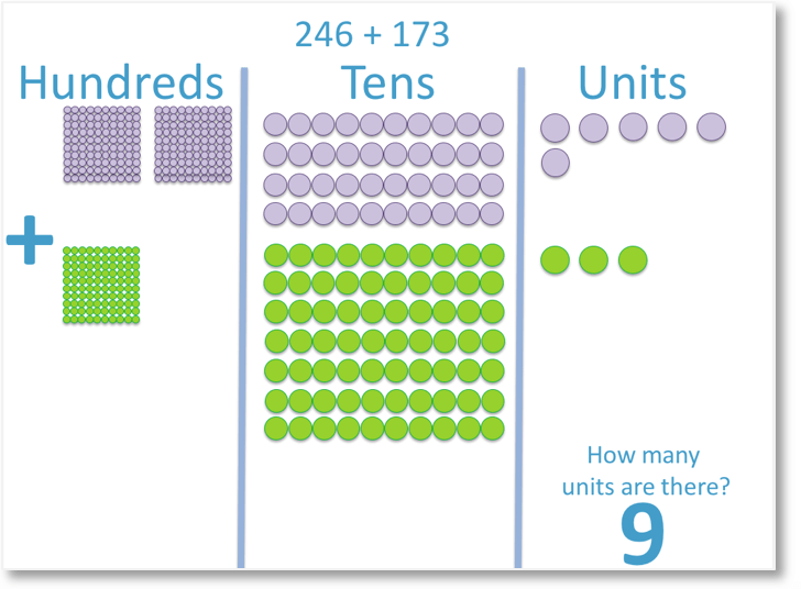 246 + 173 shown using counters in place value columns looking at the units column