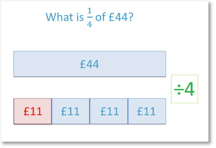 calculating the unit fraction of an amount, example of one quarter of 44