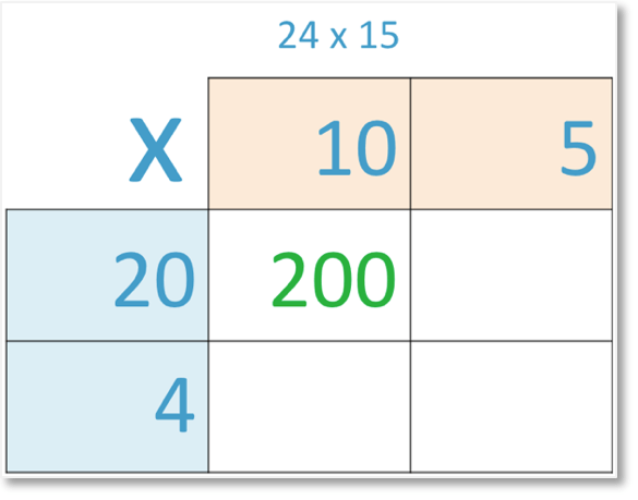 24 x 15 set out in grid method of multiplication with 10 x 20 = 200 shown