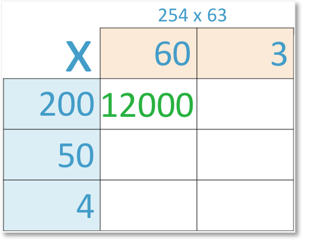grid method of multiplication of 254 x 63 with 200 x 60 = 12000 shown
