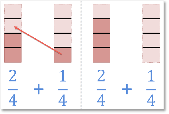adding unlike fractions one half add one quarter shown visually by finding a common denominator