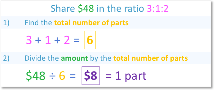 Share $48 in the ratio of three numbers 3:1:2 by dividing the amount by the total number of parts