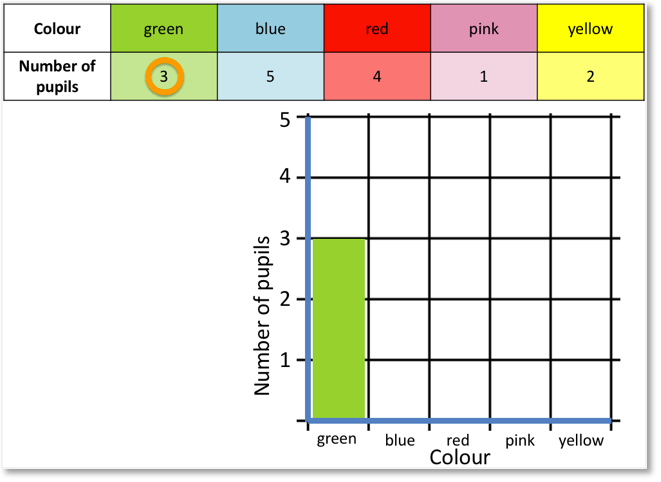 drawing a bar on a bar chart showing the pupils who like green