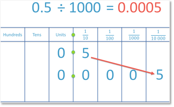 dividing a decimal number 0.5 by 1000 to get another decimal number