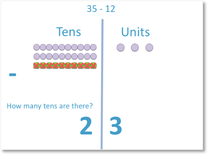 35 - 12 = 23 taught visually with counters for column subtraction