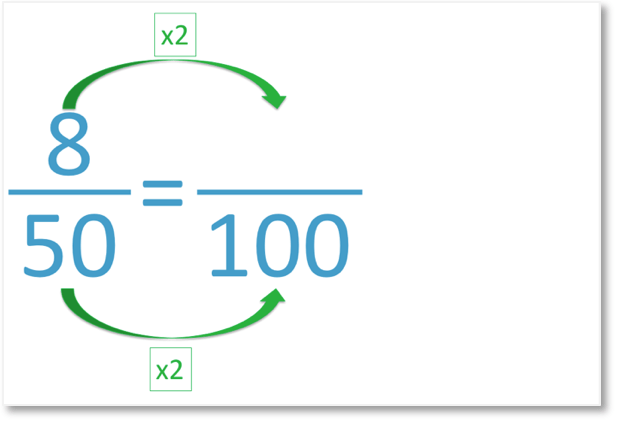 converting fractions to percentages: 8 out of 50 as an equivalent fraction out of 100