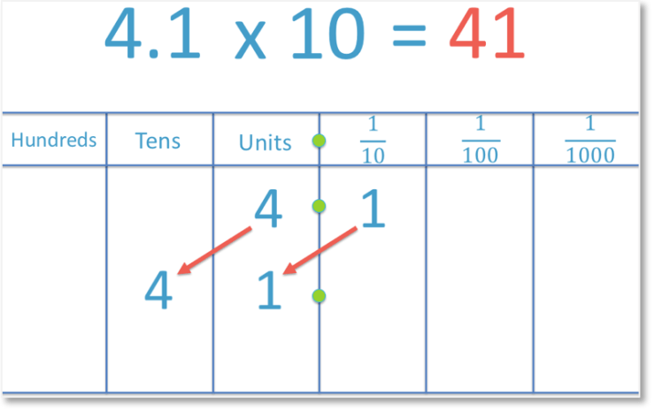 multiplying the decimal number 4.1 by 10