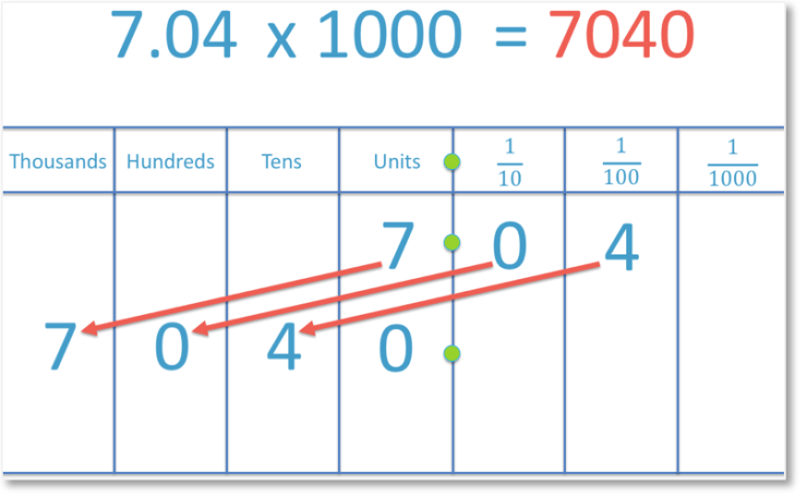 multiplying the decimal number 7.04 by 1000