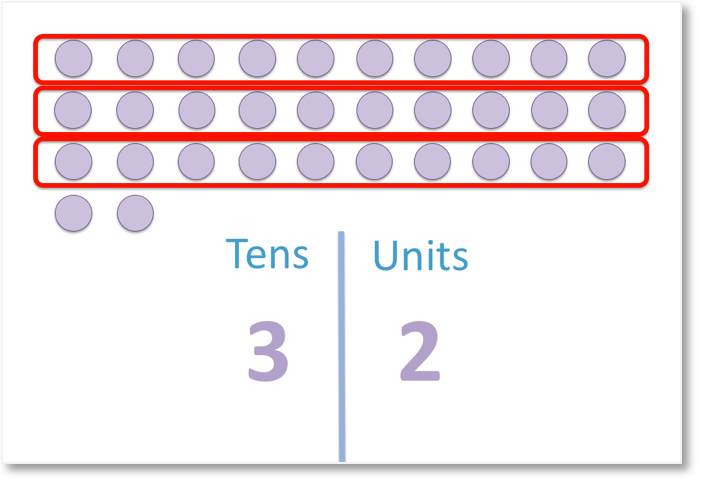 32 grouped into tens and units columns