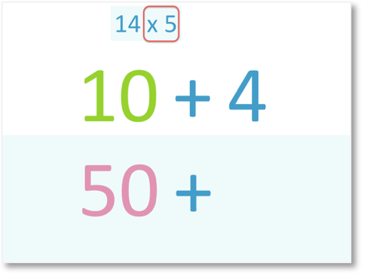 14 x 5 multiplied by partitioning 14 into 10 and 4 and 10 x 5 = 50
