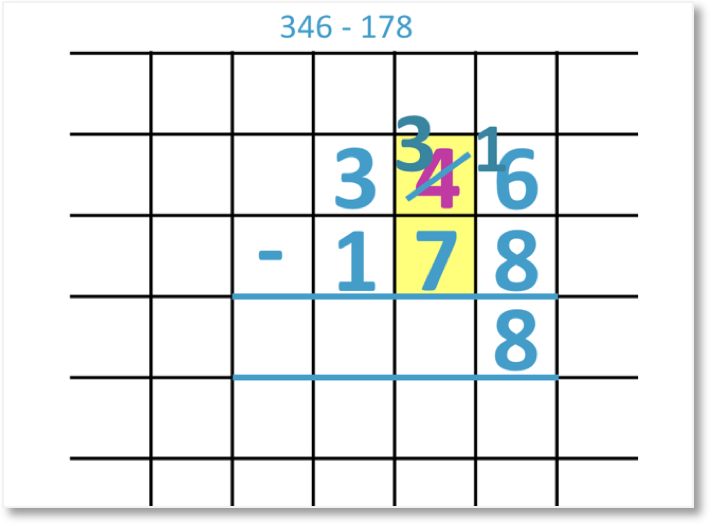 346 – 178 shown as a column subtraction with borrowing twice