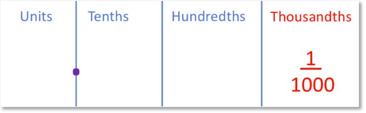 place value columns showing thousandths