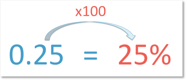 converting 0.25 into a percentage by multiplying by 100 to get 25%