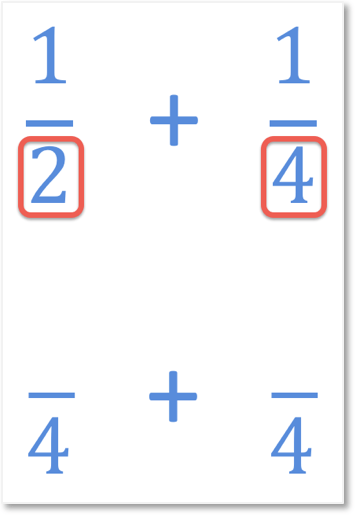 adding unlike fractions one half add one quarter by finding a common denominator