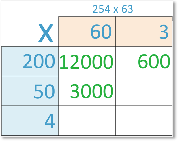grid method of multiplication of 254 x 63 with 50 x 60 = 3000 shown