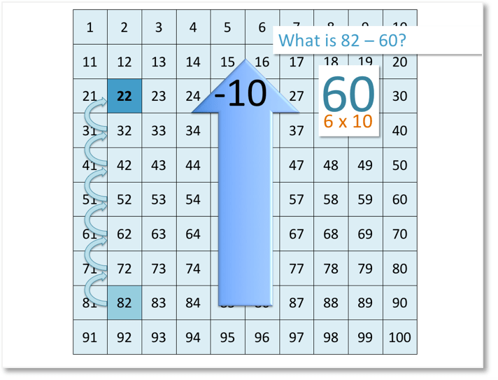 82 - 60 = 22 shown on the number grid