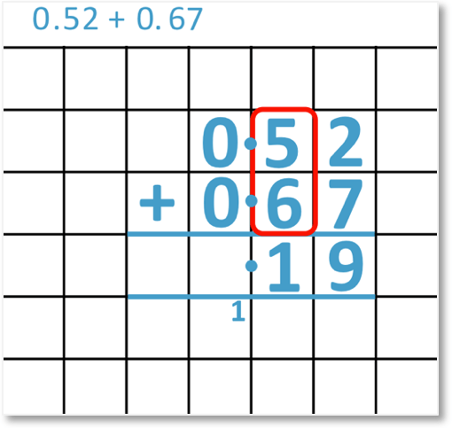 adding decimals 0.52 + 0.67 set out as a column addition looking at the tenths column