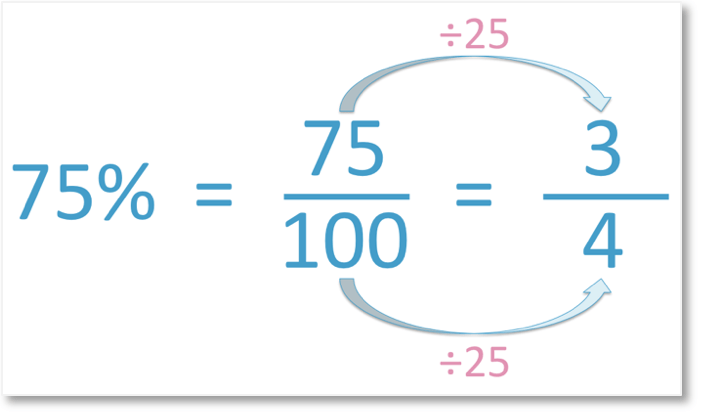 75% is 75 out of 100 as a fraction which simplifies to three quarters