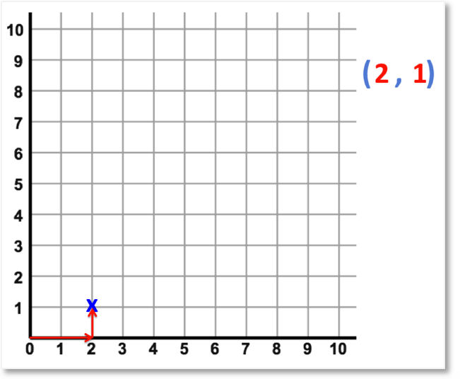 example of how to find a coordinate in maths using along the corridor and up the stairs
