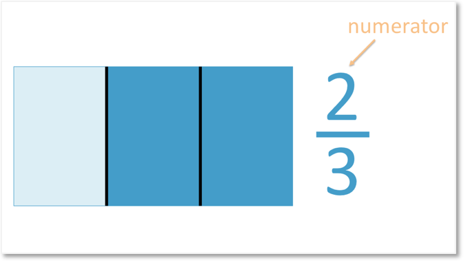 Shading the fraction of two thirds of a rectangle shape