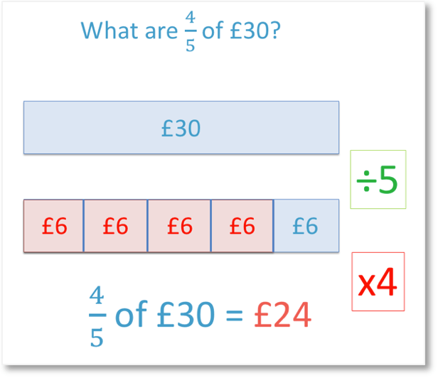 bar model method for finding a fraction of an amount