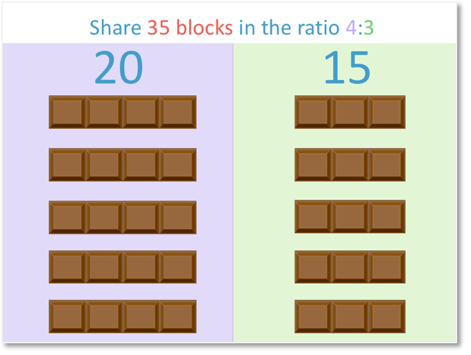 sharing 35 blocks of chocolate in the ratio 4:3 to get 20 to 15